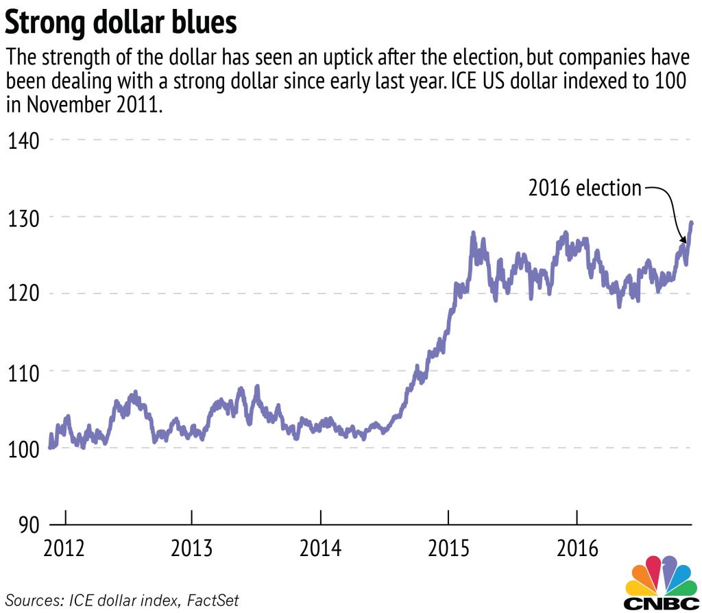 Strong dollar-01_0